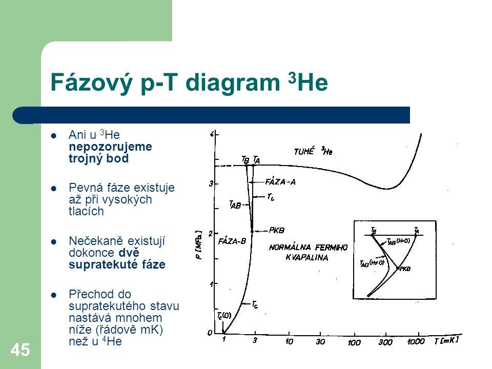 Fázový p-T diagram 3He Ani u 3He nepozorujeme trojný bod