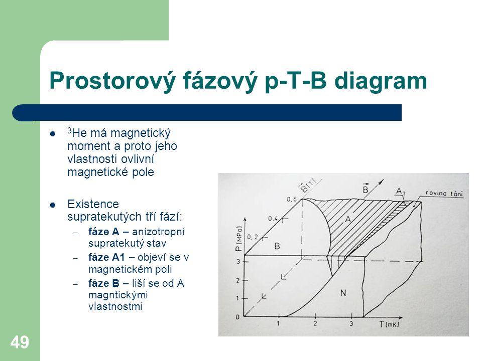 Prostorový fázový p-T-B diagram