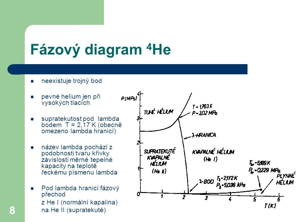 Fázový diagram 4He neexistuje trojný bod