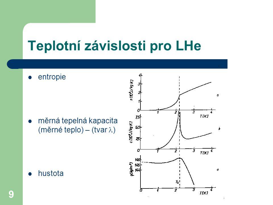 Teplotní závislosti pro LHe