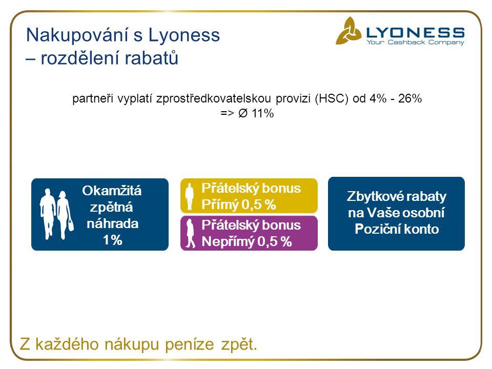 Nakupování s Lyoness – rozdělení rabatů Z každého nákupu peníze zpět.