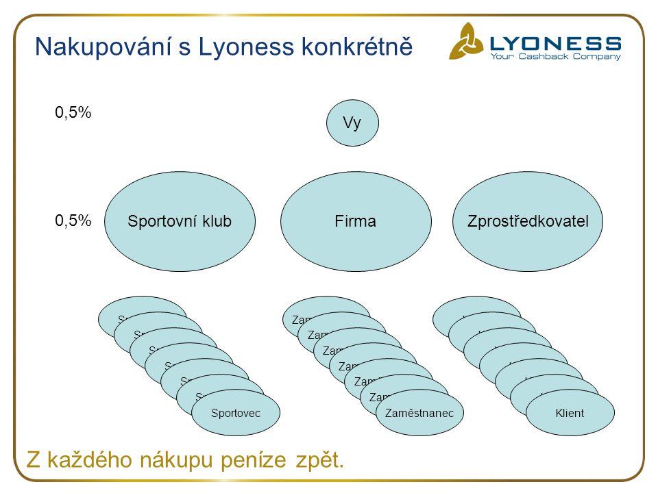 Nakupování s Lyoness konkrétně