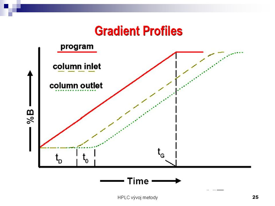 HPLC vývoj metody