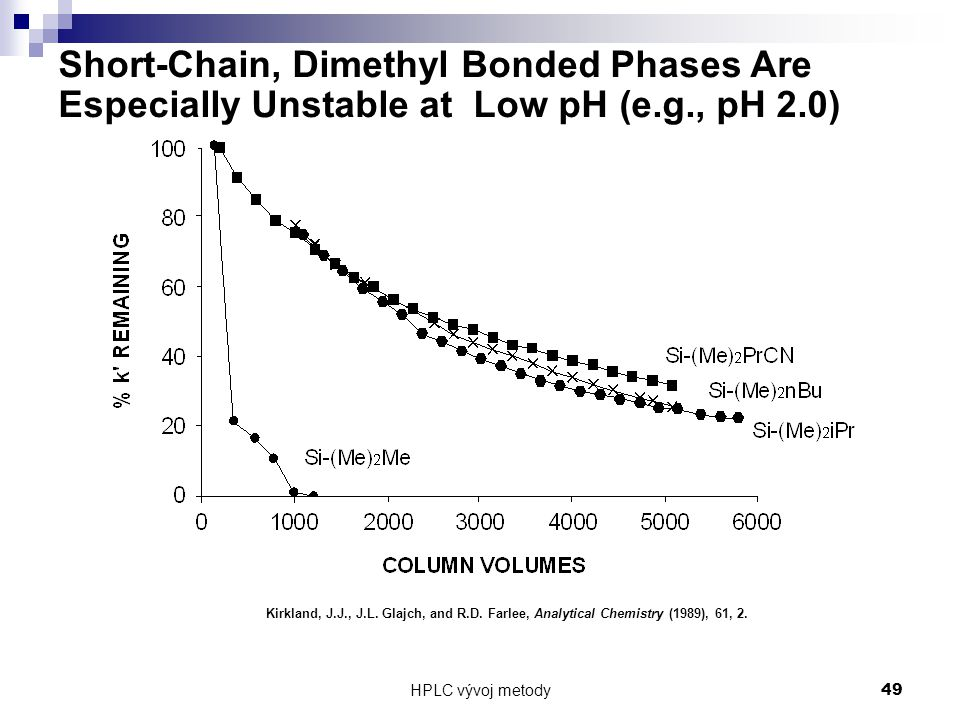 Short-Chain, Dimethyl Bonded Phases Are Especially Unstable at Low pH (e.g., pH 2.0)