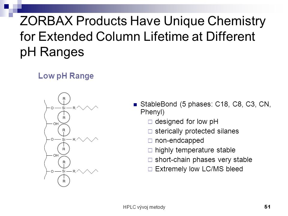 ZORBAX Products Have Unique Chemistry for Extended Column Lifetime at Different pH Ranges