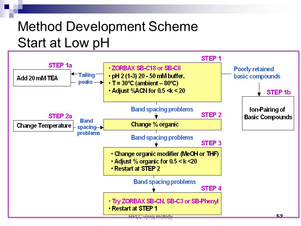 Method Development Scheme Start at Low pH