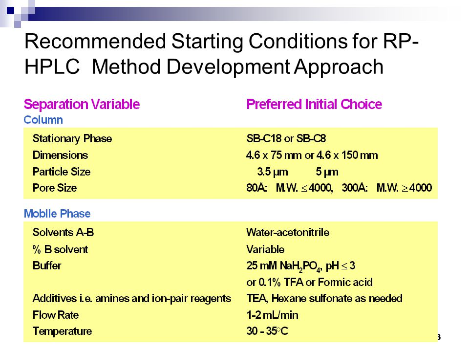 Recommended Starting Conditions for RP-HPLC Method Development Approach
