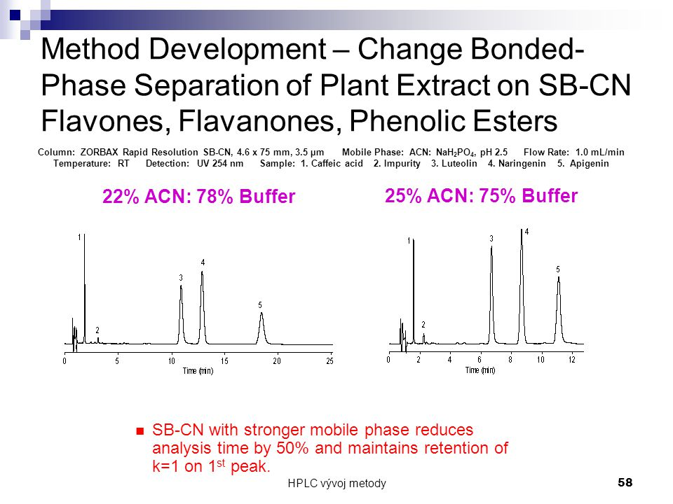 Method Development – Change Bonded-Phase Separation of Plant Extract on SB-CN Flavones, Flavanones, Phenolic Esters