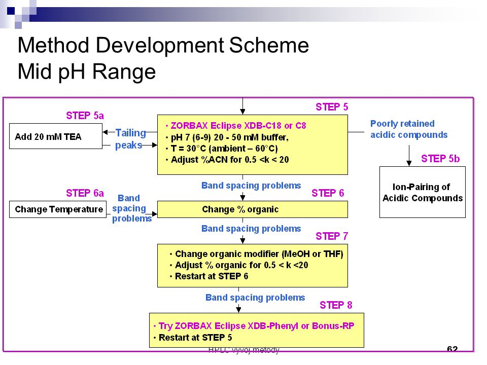 Method Development Scheme Mid pH Range