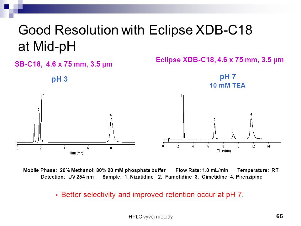 Good Resolution with Eclipse XDB-C18 at Mid-pH