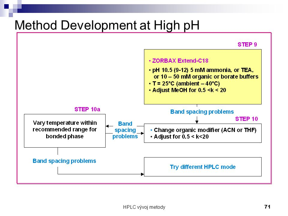 Method Development at High pH