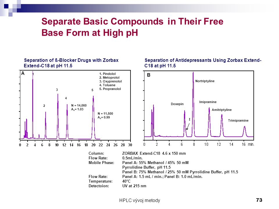 Separate Basic Compounds in Their Free Base Form at High pH
