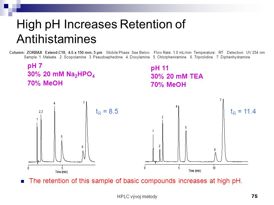 High pH Increases Retention of Antihistamines