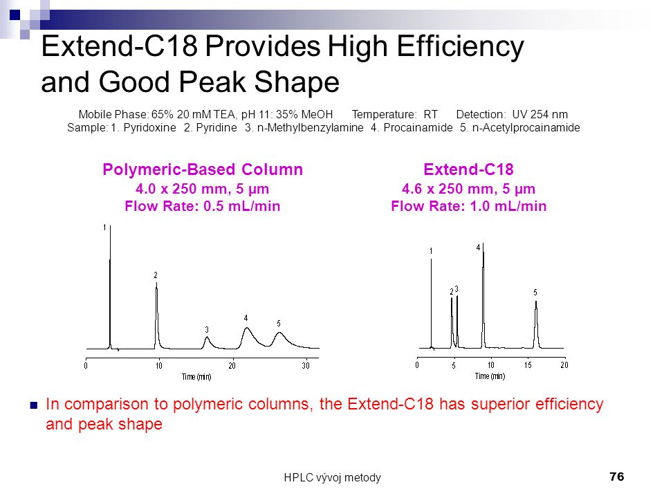 Extend-C18 Provides High Efficiency and Good Peak Shape