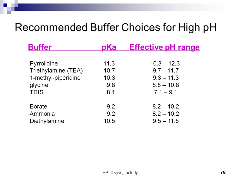 Recommended Buffer Choices for High pH