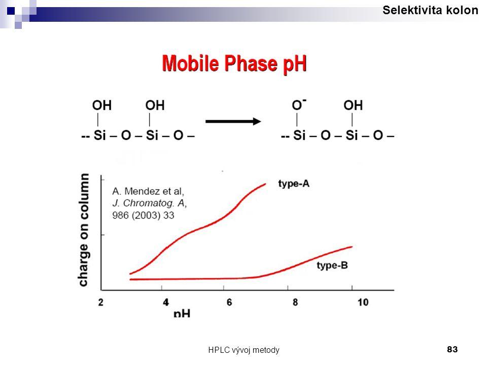 Selektivita kolon HPLC vývoj metody