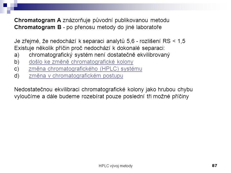 Chromatogram A znázorňuje původní publikovanou metodu
