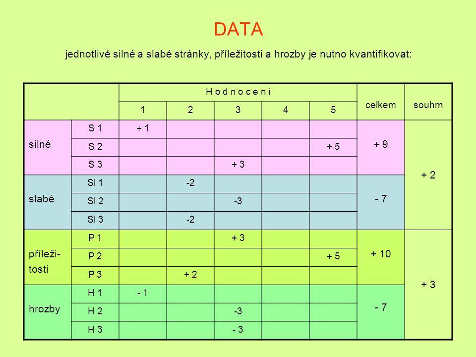 DATA jednotlivé silné a slabé stránky, příležitosti a hrozby je nutno kvantifikovat:
