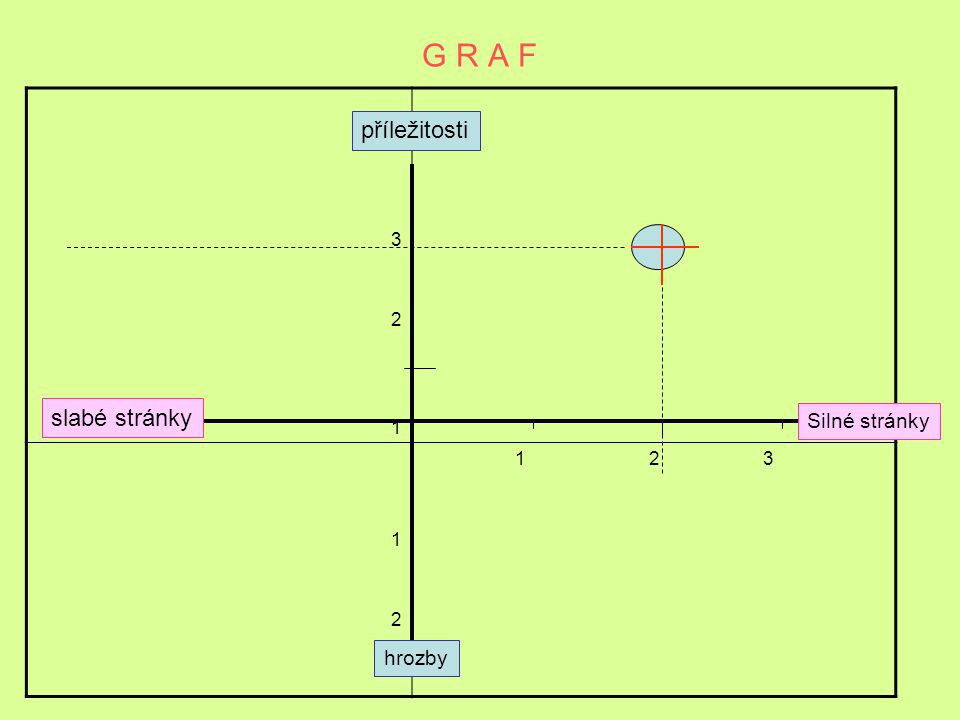 G R A F 3. 2. 1. 1 2 3. příležitosti. slabé stránky.