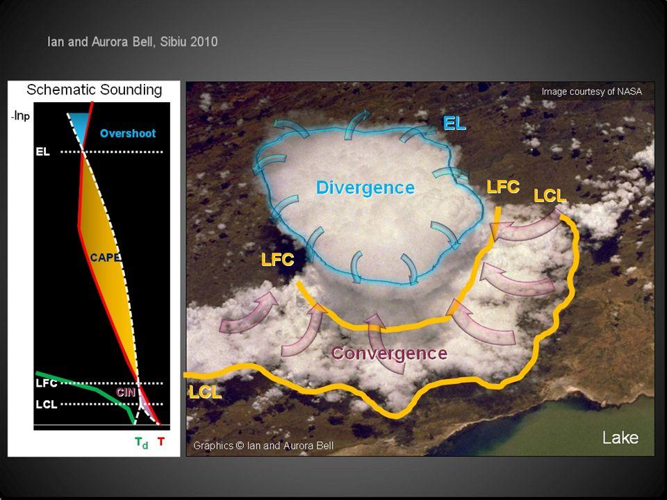 Velmi názorné zobrazení rozdílu mezi mělkou a hlubokou konvekcí