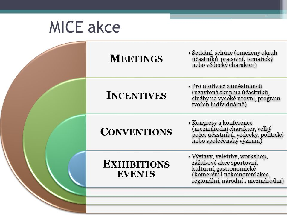 MICE akce MEETINGS INCENTIVES CONVENTIONS EXHIBITIONS EVENTS