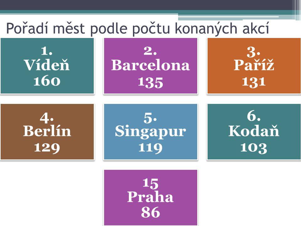Pořadí měst podle počtu konaných akcí