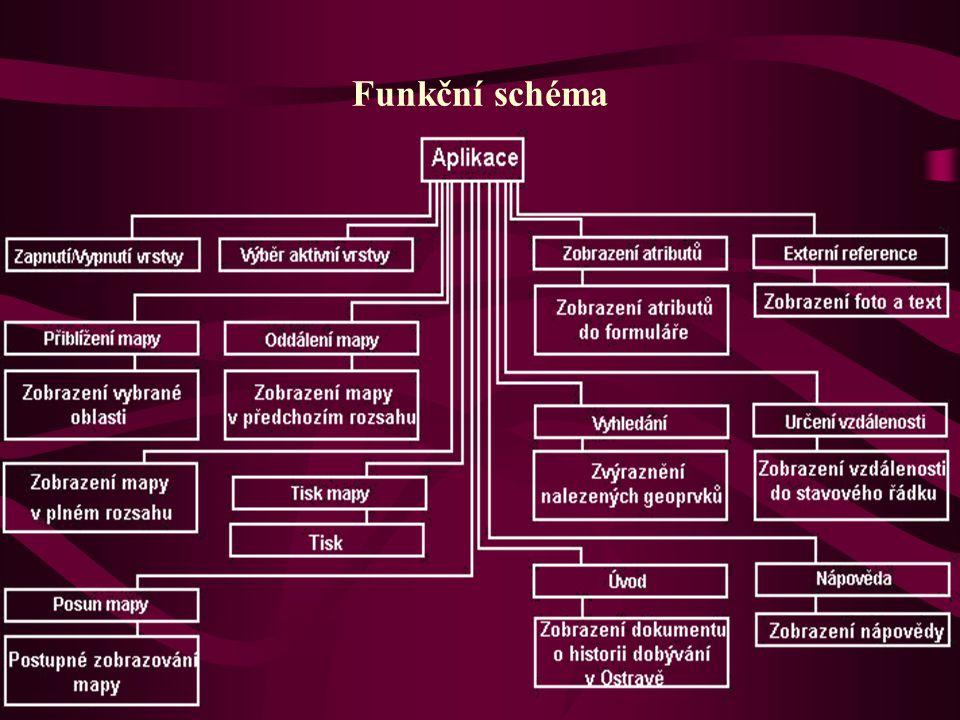 Funkční schéma