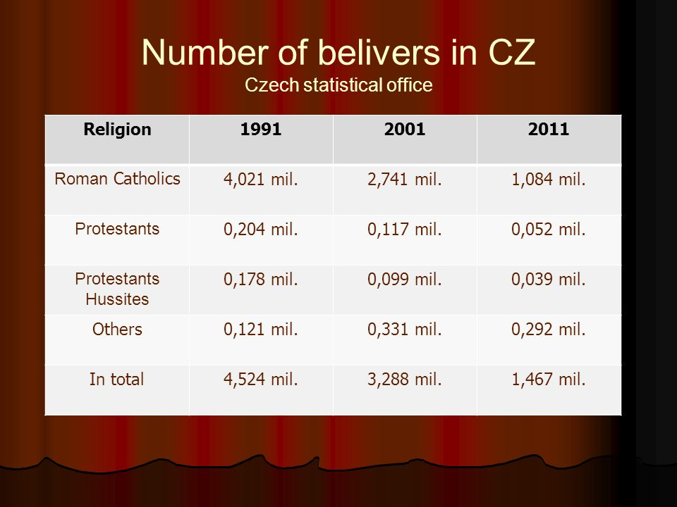 Number of belivers in CZ Czech statistical office