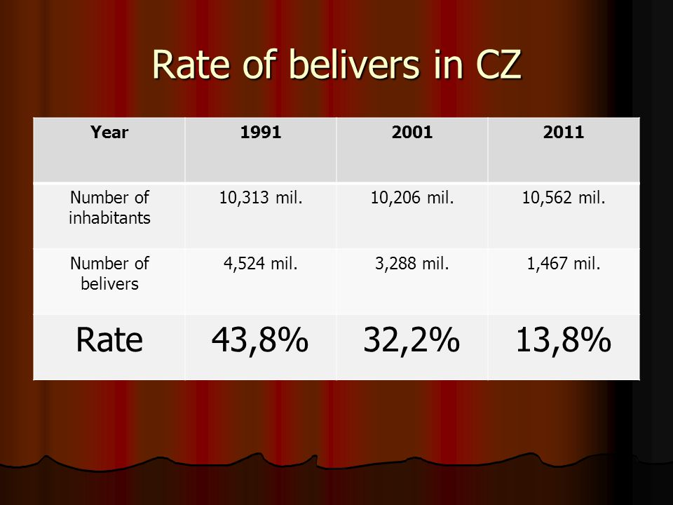 Rate of belivers in CZ Rate 43,8% 32,2% 13,8% Year 1991 2001 2011