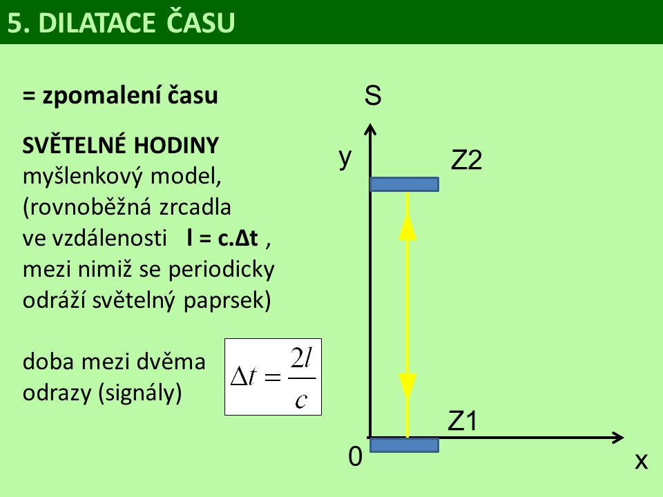 5. DILATACE ČASU = zpomalení času S y x Z2 Z1