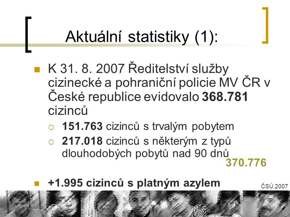 Aktuální statistiky (1):