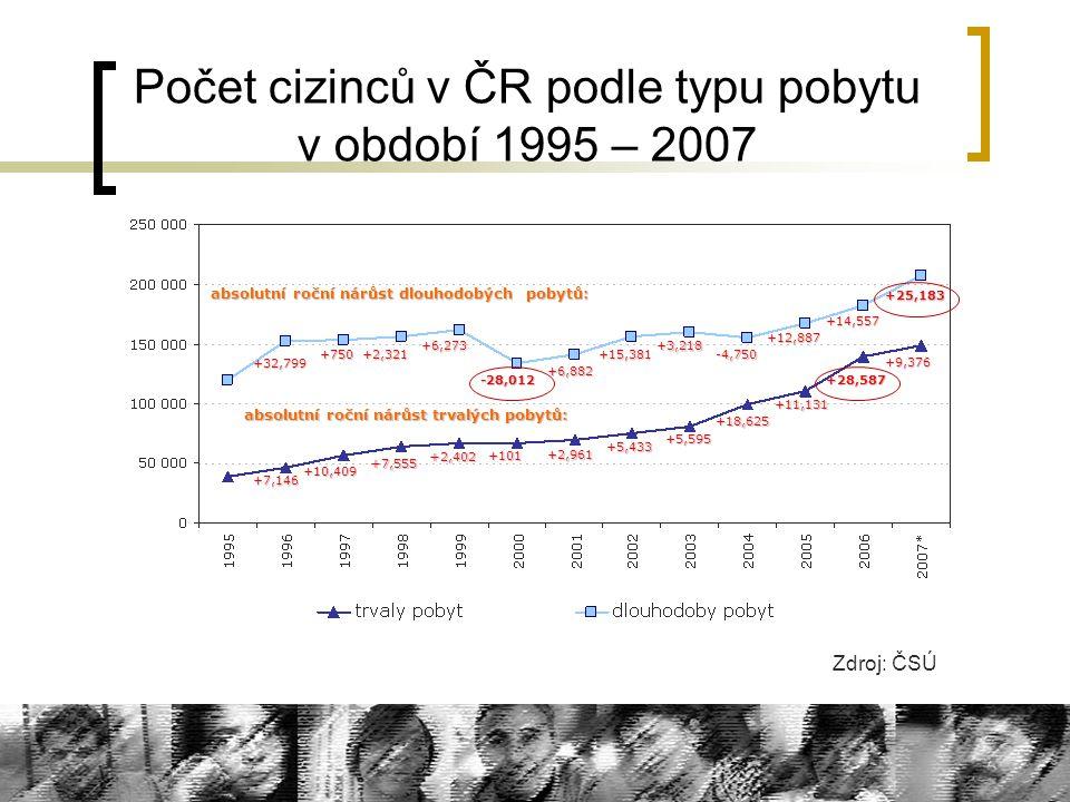 Počet cizinců v ČR podle typu pobytu v období 1995 – 2007