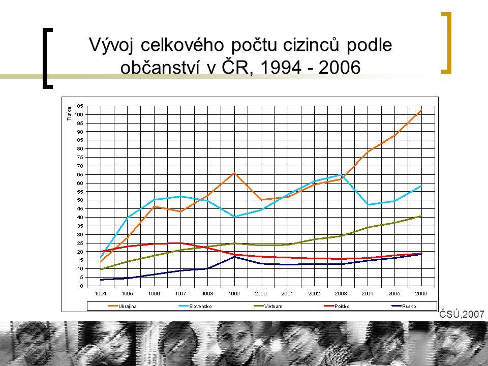 Vývoj celkového počtu cizinců podle občanství v ČR, 1994 - 2006