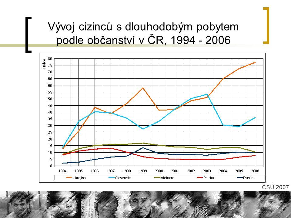 Vývoj cizinců s dlouhodobým pobytem podle občanství v ČR, 1994 - 2006