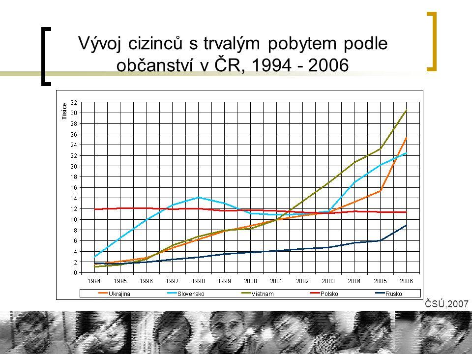 Vývoj cizinců s trvalým pobytem podle občanství v ČR, 1994 - 2006