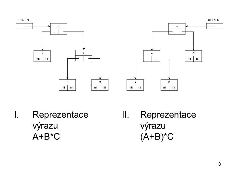 Reprezentace výrazu A+B*C Reprezentace výrazu (A+B)*C