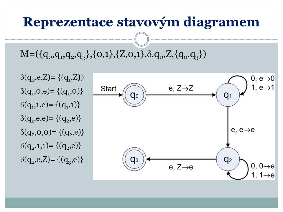 Reprezentace stavovým diagramem