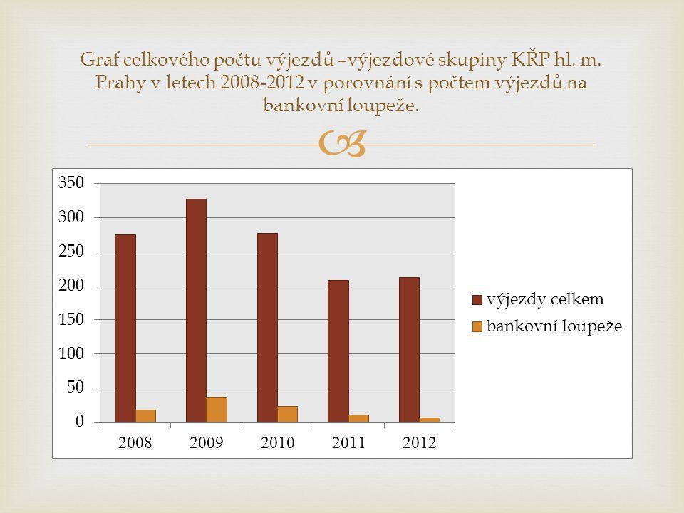 Graf celkového počtu výjezdů –výjezdové skupiny KŘP hl. m