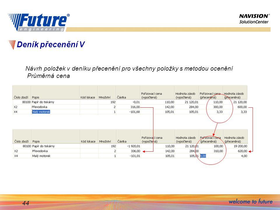 Deník přecenění V Návrh položek v deníku přecenění pro všechny položky s metodou ocenění Průměrná cena.