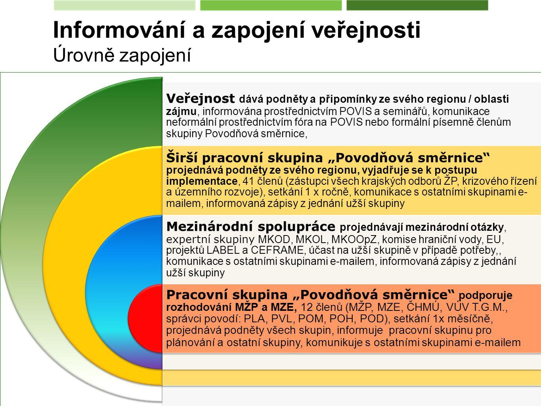 Informování a zapojení veřejnosti