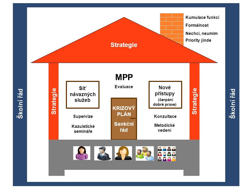 STRATEGIE MPP Strategie Strategie Školní řád Školní řád