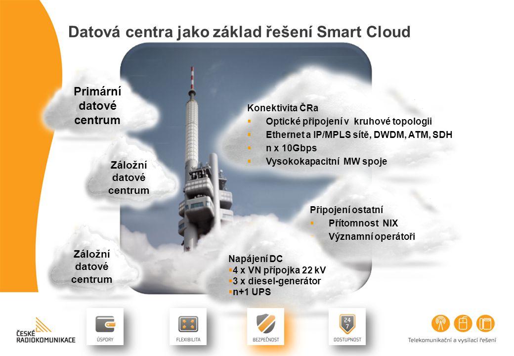 Datová centra jako základ řešení Smart Cloud