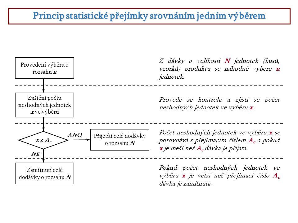 Princip statistické přejímky srovnáním jedním výběrem