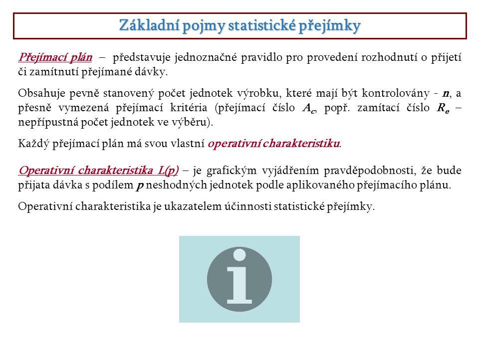 Základní pojmy statistické přejímky