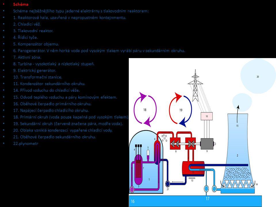 Schéma Schéma nejběžnějšího typu jaderné elektrárny s tlakovodním reaktorem: 1. Reaktorová hala, uzavřená v nepropustném kontejnmentu.