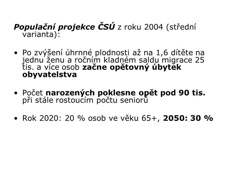 Populační projekce ČSÚ z roku 2004 (střední varianta):