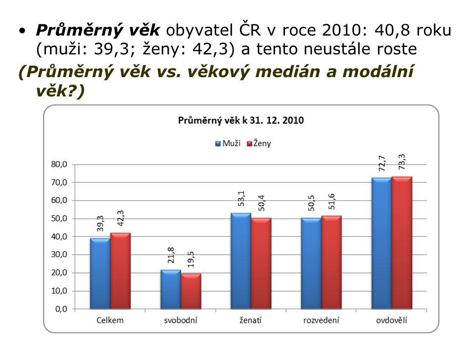 Průměrný věk obyvatel ČR v roce 2010: 40,8 roku (muži: 39,3; ženy: 42,3) a tento neustále roste