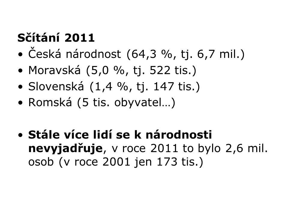 Sčítání 2011 Česká národnost (64,3 %, tj. 6,7 mil.) Moravská (5,0 %, tj. 522 tis.) Slovenská (1,4 %, tj. 147 tis.)