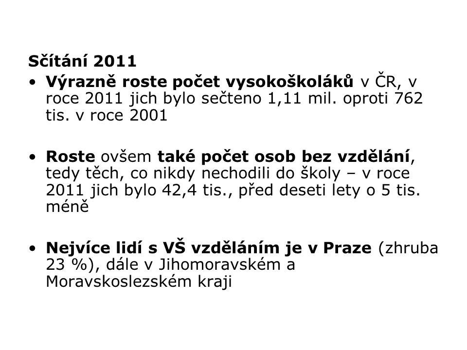 Sčítání 2011 Výrazně roste počet vysokoškoláků v ČR, v roce 2011 jich bylo sečteno 1,11 mil. oproti 762 tis. v roce 2001.