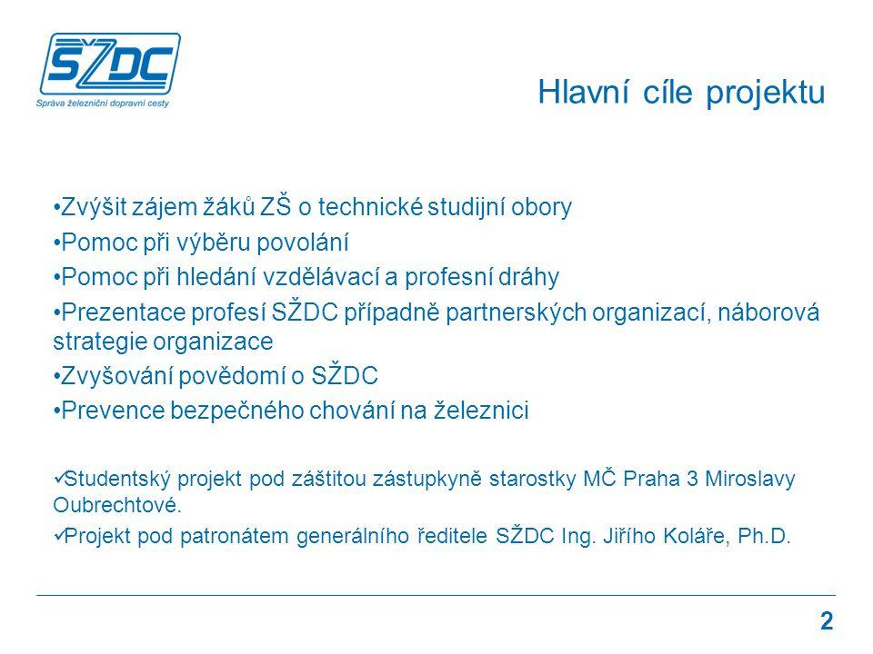 Hlavní cíle projektu Zvýšit zájem žáků ZŠ o technické studijní obory